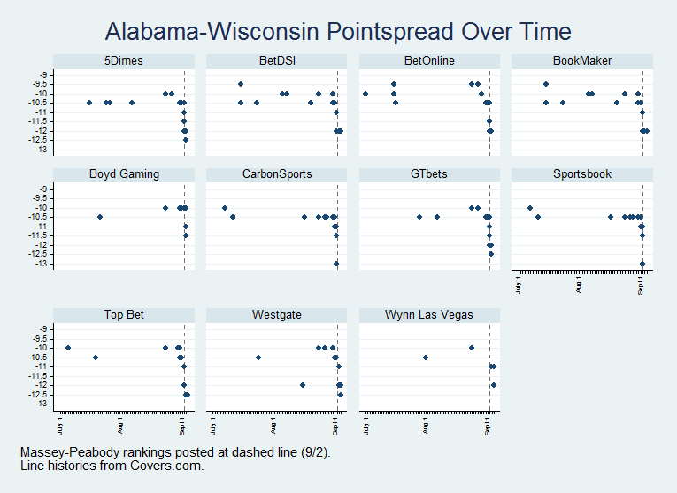 alabama-wisconsin pointspread