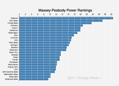 College Football 2017 Massey Peabody Analytics