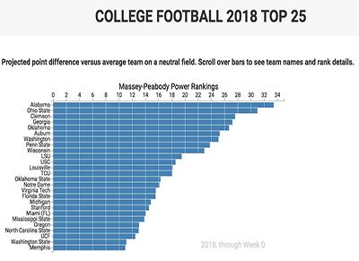 College Football 2018 Massey Peabody Analytics